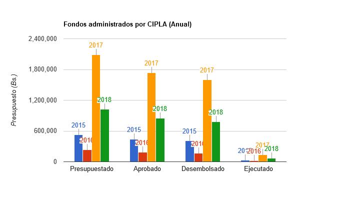 Fondos administrados por el CIPLA provenientes de proyectos para la gestión integral del Pueblo Leco